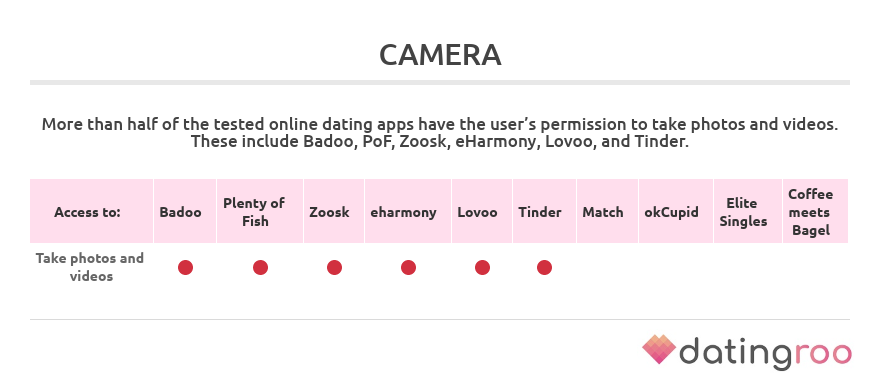 permissions to access camera by dating apps