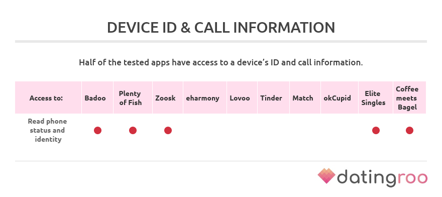 permissions to access call information by dating apps