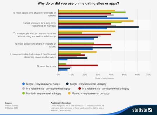 """Grafik der Statista-Studie - """"Warum benutzt du Online-Dating-Sites oder Apps oder hast du sie benutzt?"""