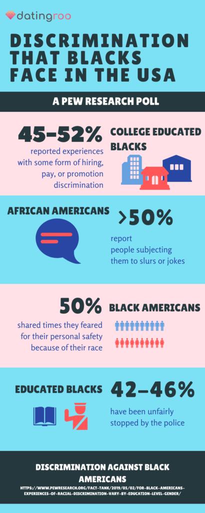Diskriminierung, derer amerikanische BPOC ausgesetzt sind