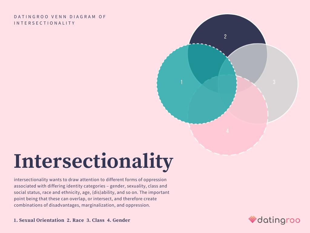 Intersektionalität Diagramm