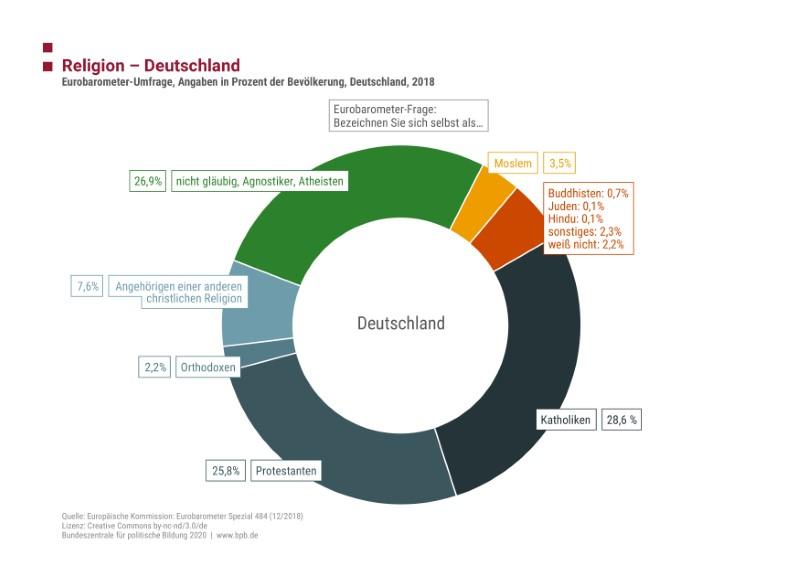 Diagramm der Eurobarometer Umfrage über die Religionszugehörigkeit in Deutschland