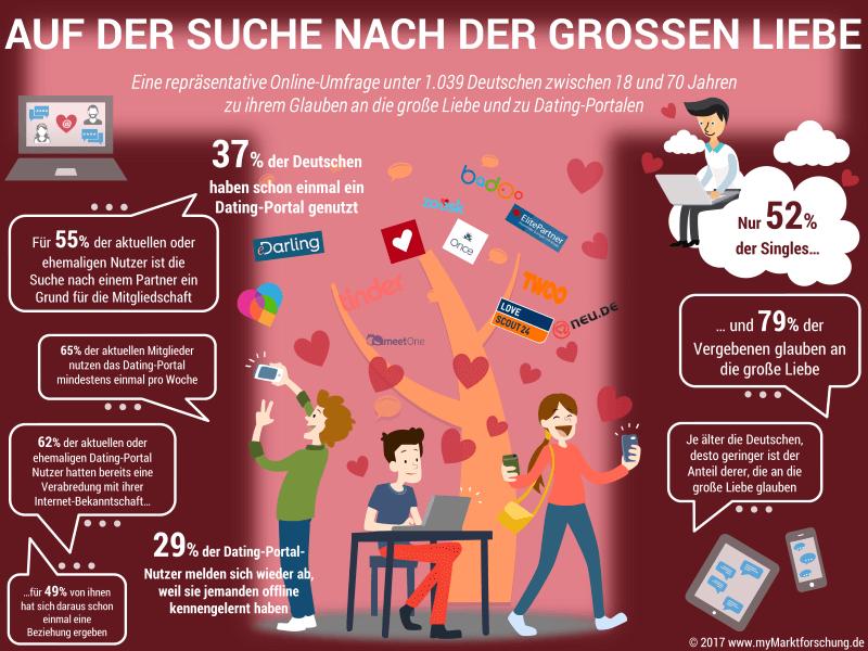 Infografik Dating Portale und die große Liebe