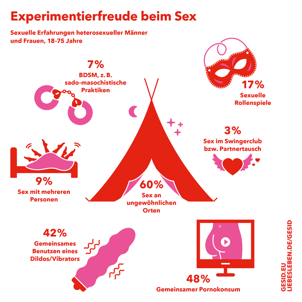 Infografik über Experimentierfreudigkeit beim Sex