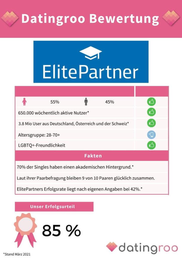 Datingroo Bewertung der Erfolgschancen auf ElitePartner