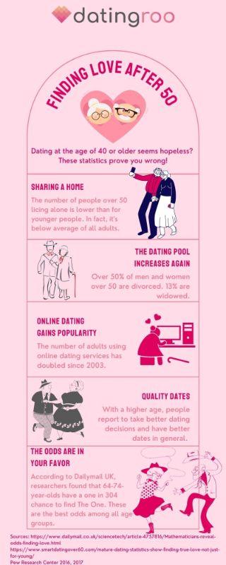 Infografik über Chancen, nach 50 die Liebe zu finden
